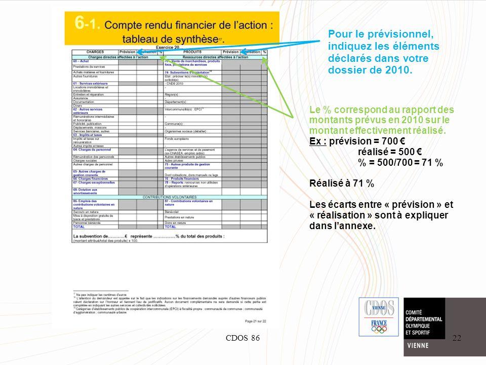CDOS 8622 Pour le prévisionnel, indiquez les éléments déclarés dans votre dossier de 2010. Le % correspond au rapport des montants prévus en 2010 sur