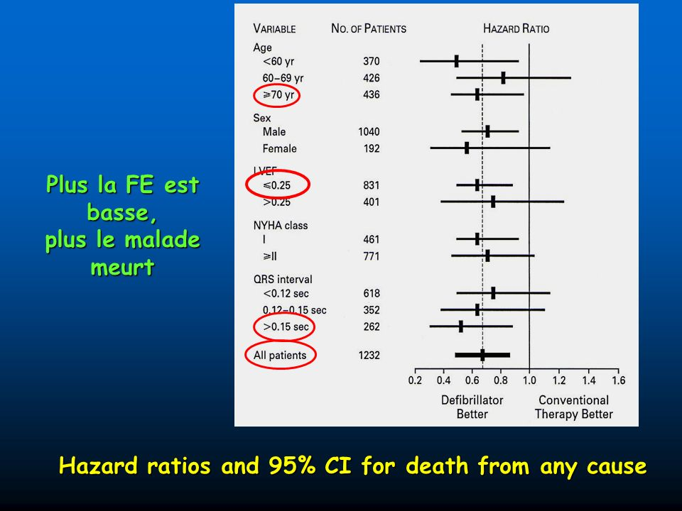 Hazard ratios and 95% CI for death from any cause Plus la FE est basse, plus le malade meurt