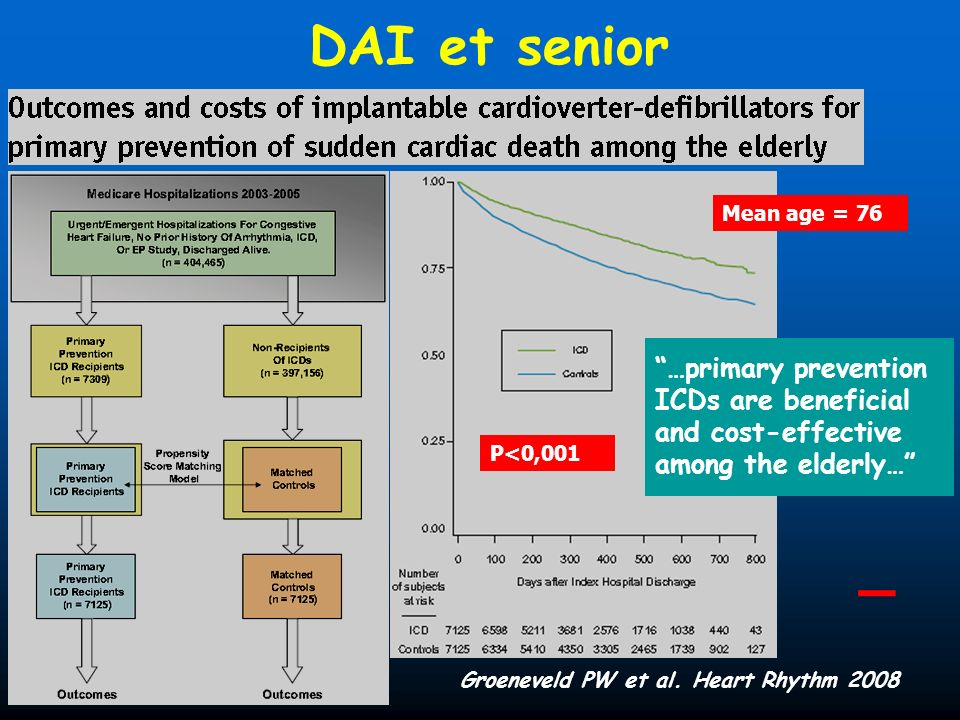 Groeneveld PW et al. Heart Rhythm 2008 DAI et senior P<0,001 …primary prevention ICDs are beneficial and cost-effective among the elderly… Mean age =