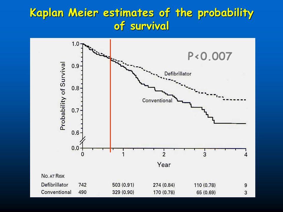Kaplan Meier estimates of the probability of survival P<0.007