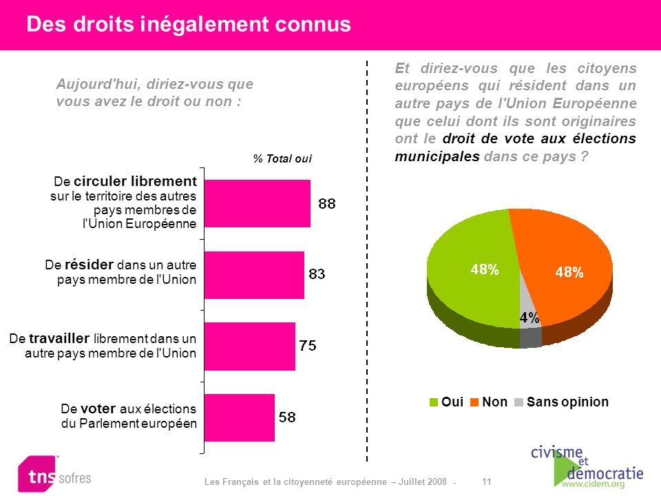11 Les Français et la citoyenneté européenne – Juillet 2008 - Aujourd'hui, diriez-vous que vous avez le droit ou non : Des droits inégalement connus %