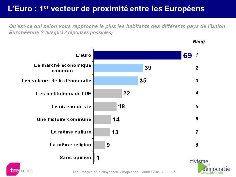 5 Les Français et la citoyenneté européenne – Juillet 2008 - Qu'est-ce qui selon vous rapproche le plus les habitants des différents pays de l'Union E