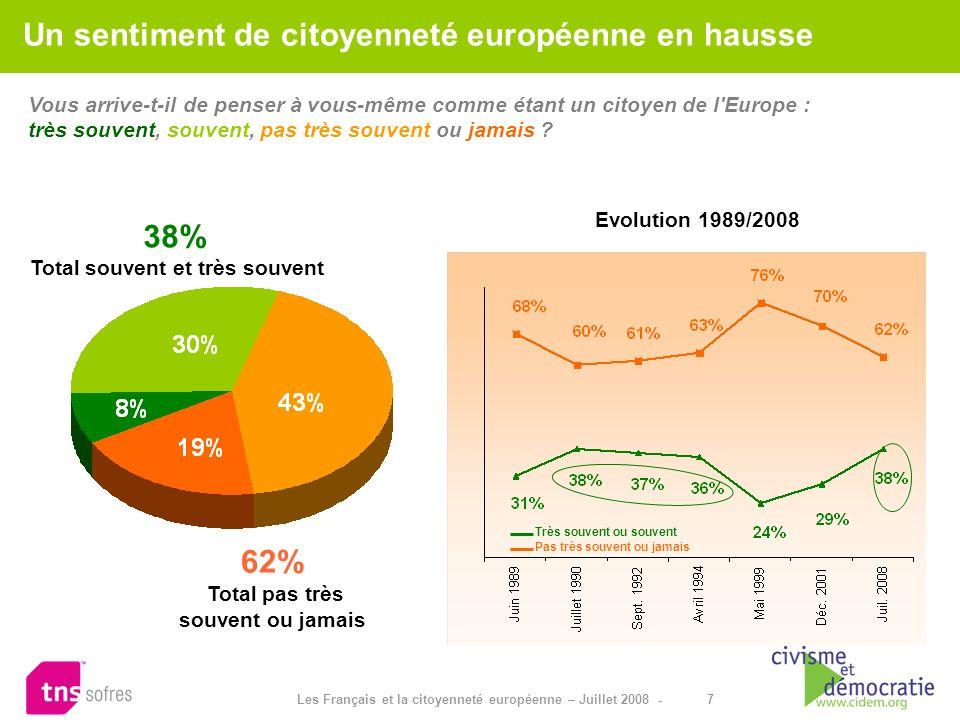 7 Les Français et la citoyenneté européenne – Juillet 2008 - Vous arrive-t-il de penser à vous-même comme étant un citoyen de l'Europe : très souvent,