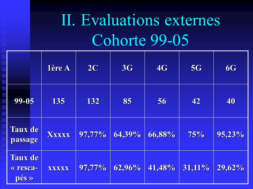 II. Evaluations externes Cohorte 99-05 1ère A 2C3G4G5G6G 99-0513513285564240 Taux de passage Xxxxx97,77%64,39%66,88%75%95,23% Taux de « resca- pés » x