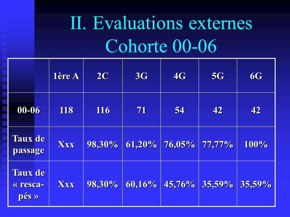 1ère A 2C3G4G5G6G 00-0611811671544242 Taux de passage Xxx98,30%61,20%76,05%77,77%100% Taux de « resca- pés » Xxx98,30%60,16%45,76%35,59%35,59% II.