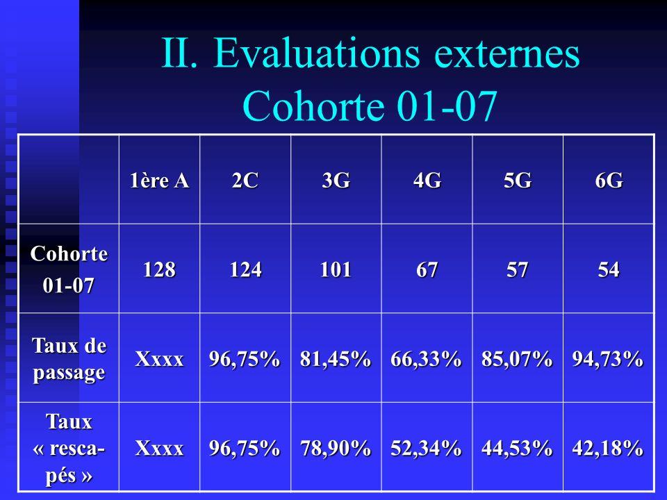 1ère A 2C3G4G5G6G Cohorte01-07128124101675754 Taux de passage Xxxx96,75%81,45%66,33%85,07%94,73% Taux « resca- pés » Xxxx96,75%78,90%52,34%44,53%42,18% II.