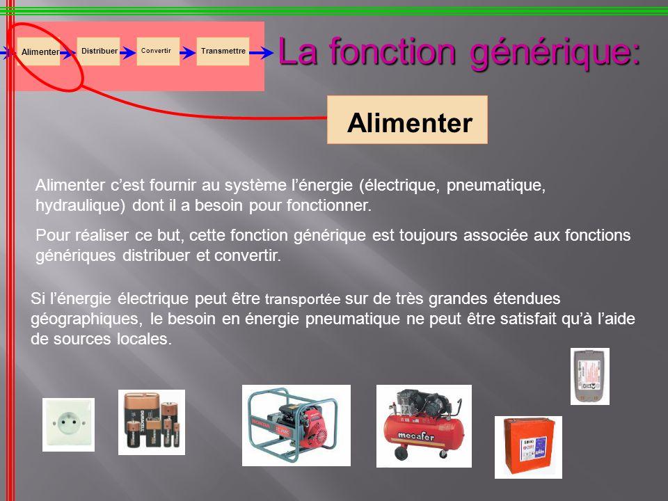 La fonction générique: Alimenter Distribuer Convertir Transmettre Alimenter Alimenter cest fournir au système lénergie (électrique, pneumatique, hydra