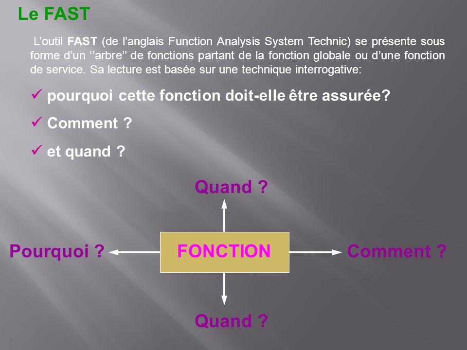 Loutil FAST (de langlais Function Analysis System Technic) se présente sous forme dun arbre de fonctions partant de la fonction globale ou dune foncti