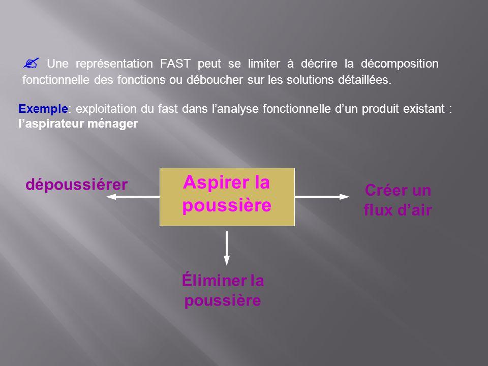 Une représentation FAST peut se limiter à décrire la décomposition fonctionnelle des fonctions ou déboucher sur les solutions détaillées. Exemple: exp