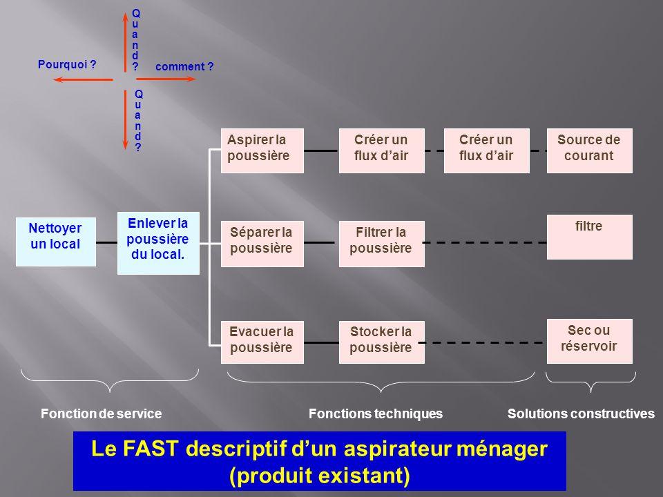 Le FAST descriptif dun aspirateur ménager (produit existant) Pourquoi ? comment ? Quand?Quand? Quand?Quand? Enlever la poussière du local. Aspirer la
