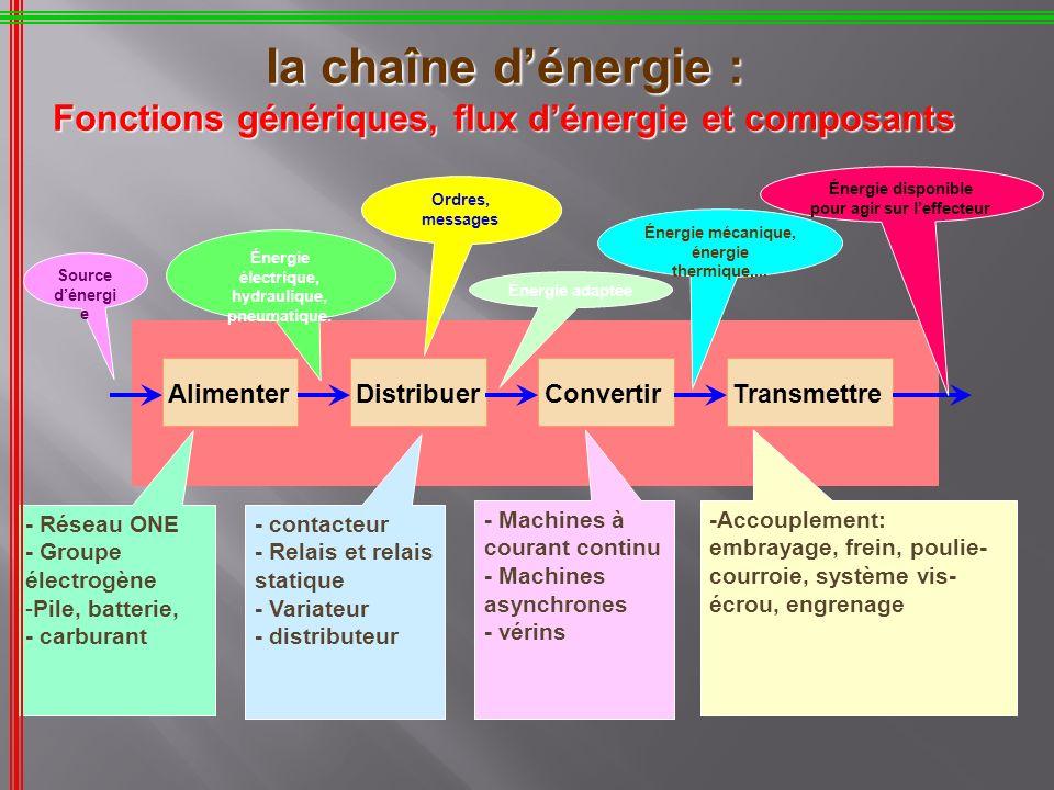 AlimenterDistribuerConvertirTransmettre la chaîne dénergie : Fonctions génériques, flux dénergie et composants - Réseau ONE - Groupe électrogène -Pile
