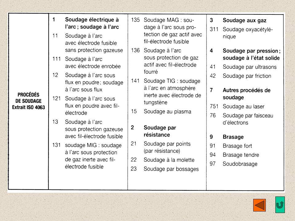 I.6. Indications complémentaires et procédés de soudage (ISO 4063). SUITE
