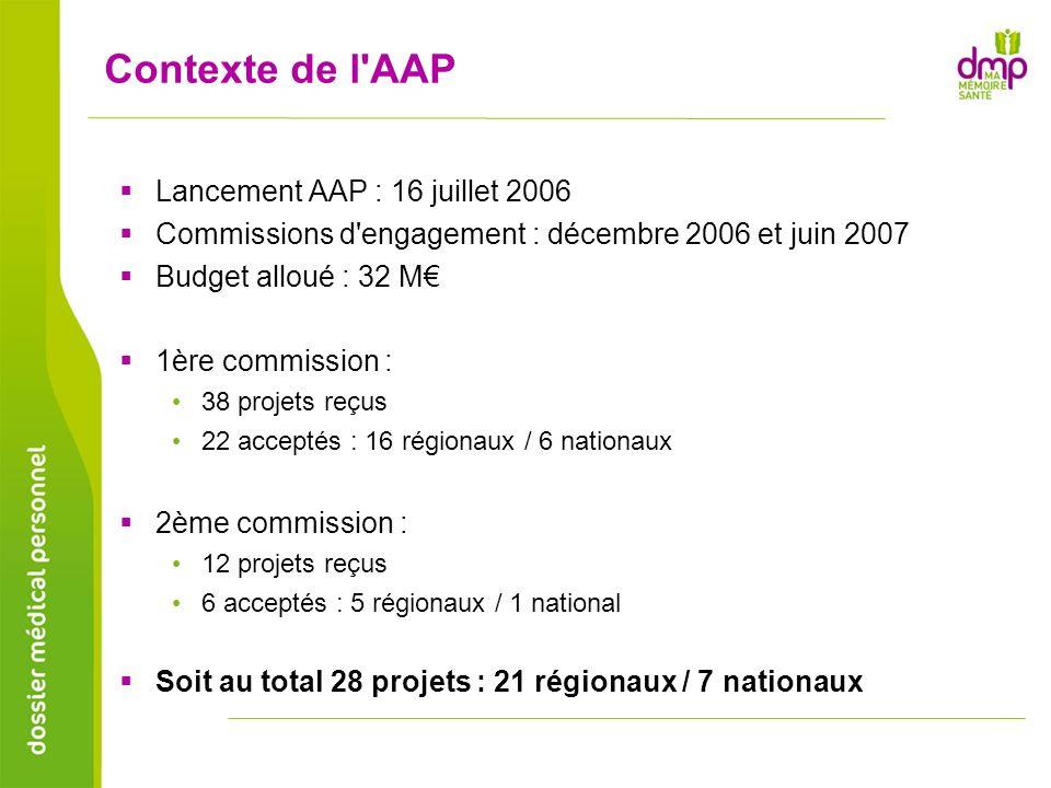 Contexte de l'AAP Lancement AAP : 16 juillet 2006 Commissions d'engagement : décembre 2006 et juin 2007 Budget alloué : 32 M 1ère commission : 38 proj