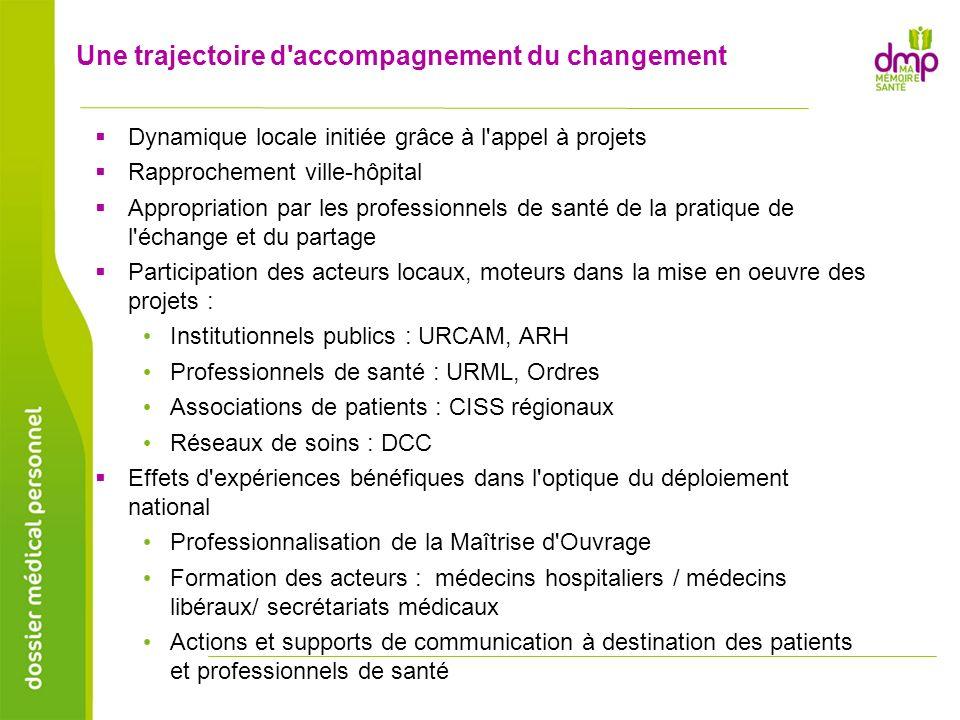 Une trajectoire d'accompagnement du changement Dynamique locale initiée grâce à l'appel à projets Rapprochement ville-hôpital Appropriation par les pr