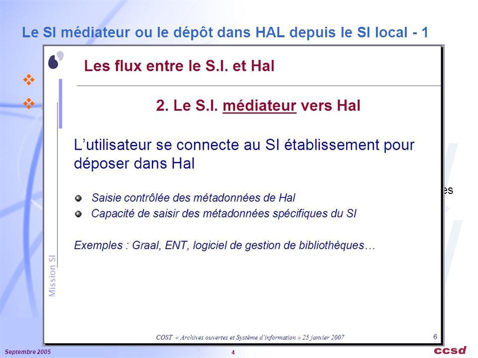 Septembre 2005 4 Le SI médiateur ou le dépôt dans HAL depuis le SI local - 1 Le technologie appropriée : les web services Alignement sur les référentiels obligatoires de HAL 1.