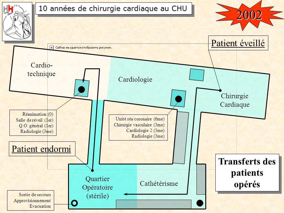 10 années de chirurgie cardiaque au CHU Quartier Opératoire (stérile) Cathétérisme Cardiologie Chirurgie Cardiaque Réanimation (0) Salle de réveil (1e