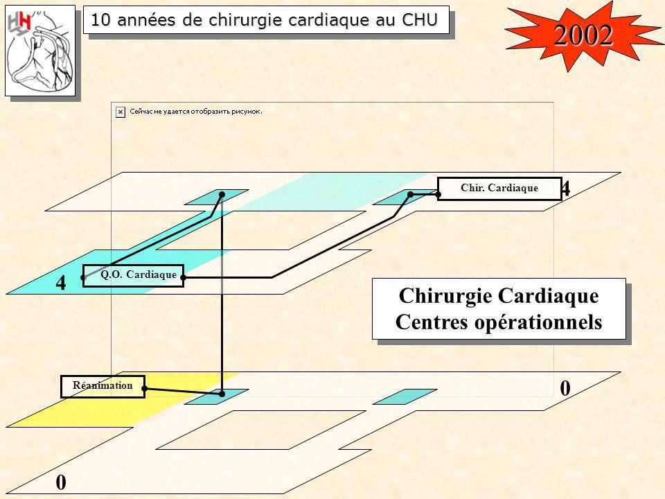 10 années de chirurgie cardiaque au CHU 0 Réanimation 0 Chirurgie Cardiaque Centres opérationnels Chirurgie Cardiaque Centres opérationnels 4 Chir. Ca
