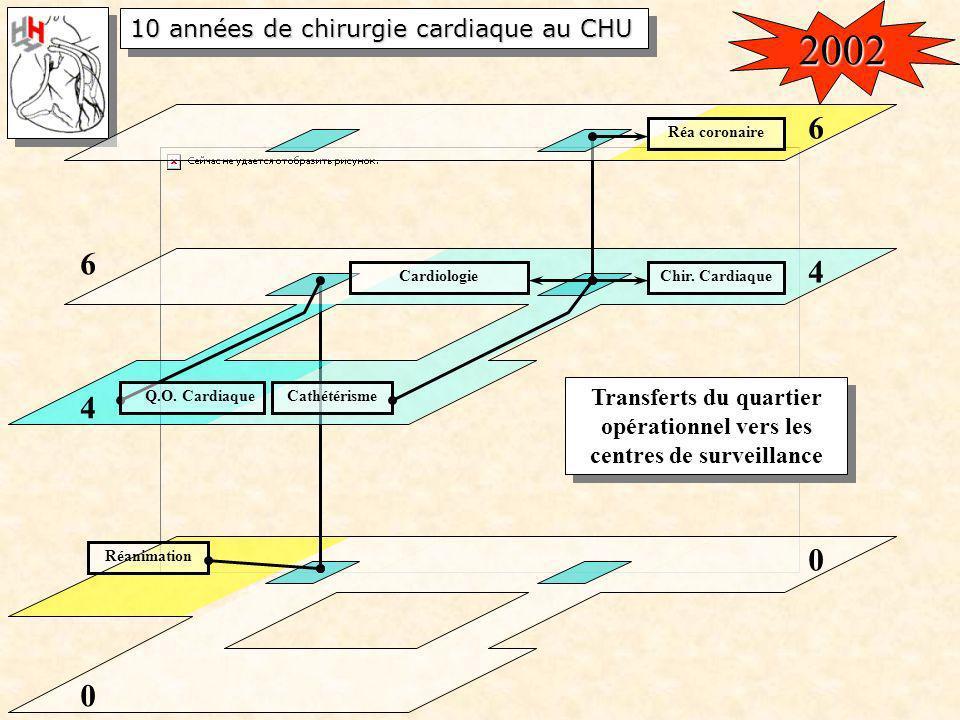 10 années de chirurgie cardiaque au CHU 0 Réanimation 0 4 Cathétérisme 4 Q.O. Cardiaque 6 Transferts du quartier opérationnel vers les centres de surv