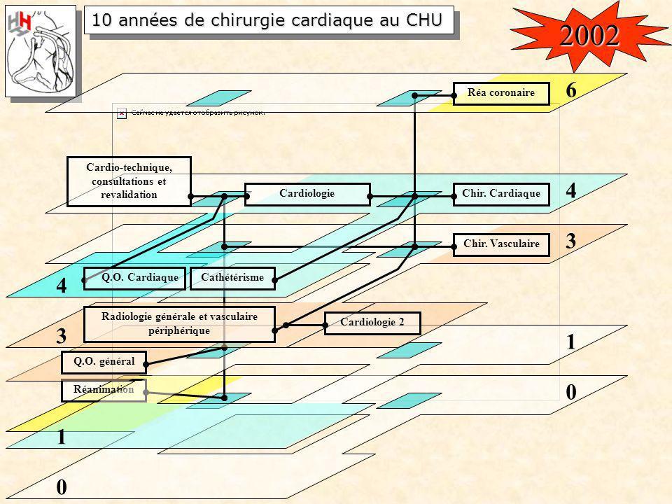 10 années de chirurgie cardiaque au CHU 0 Réanimation 0 1 1 Q.O. général Chir. Vasculaire 3 3 Radiologie générale et vasculaire périphérique Cardiolog