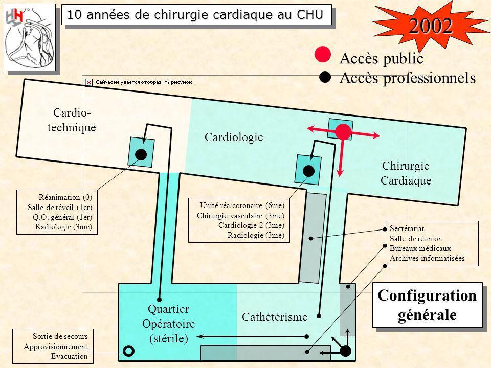 Quartier Opératoire (stérile) Cathétérisme Cardiologie Chirurgie Cardiaque Accès public Accès professionnels Réanimation (0) Salle de réveil (1er) Q.O