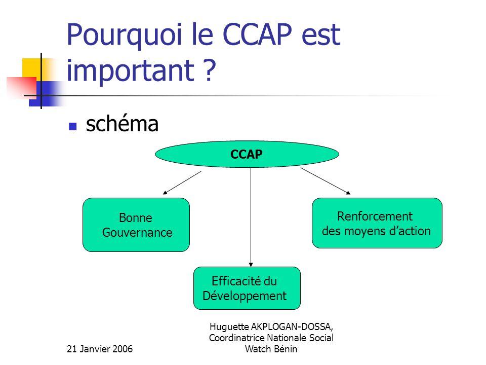 21 Janvier 2006 Huguette AKPLOGAN-DOSSA, Coordinatrice Nationale Social Watch Bénin Pourquoi le CCAP est important ? schéma CCAP Bonne Gouvernance Ren