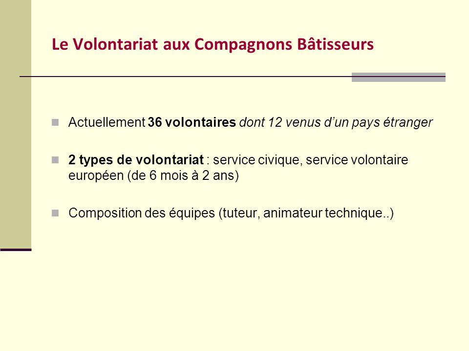 Le Volontariat aux Compagnons Bâtisseurs Actuellement 36 volontaires dont 12 venus dun pays étranger 2 types de volontariat : service civique, service