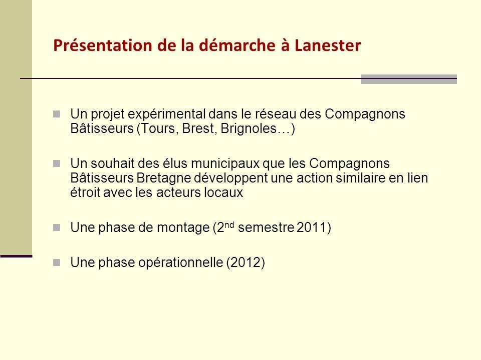 Présentation de la démarche à Lanester Un projet expérimental dans le réseau des Compagnons Bâtisseurs (Tours, Brest, Brignoles…) Un souhait des élus
