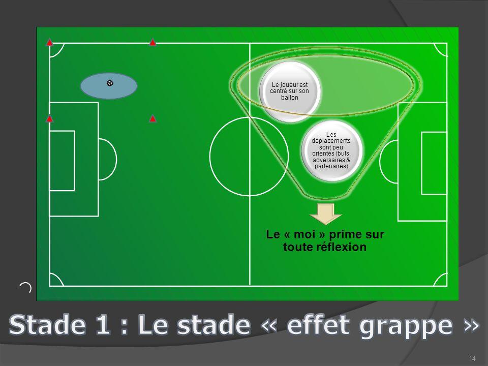 14 Le « moi » prime sur toute réflexion Les déplacements sont peu orientés (buts, adversaires & partenaires) Le joueur est centré sur son ballon