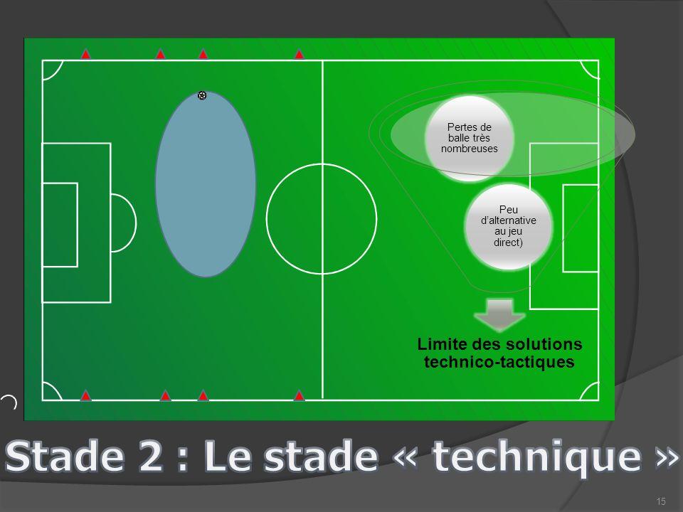 16 Le processus Regarder-Choisir-Jouer et le lien avec le DLTJ (stade 2 – FUNdamental) Technique: exercices de mobilité/jeux conçus pour promouvoir la sensation du ballon: améliorer son contrôle lors de la réception du ballon, le dribble, la passe à moins de 25m, la frappe de balle et le tir au but.