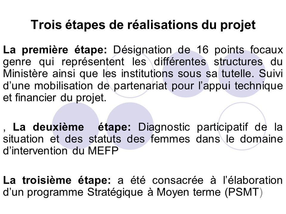 Trois étapes de réalisations du projet La première étape: Désignation de 16 points focaux genre qui représentent les différentes structures du Ministè