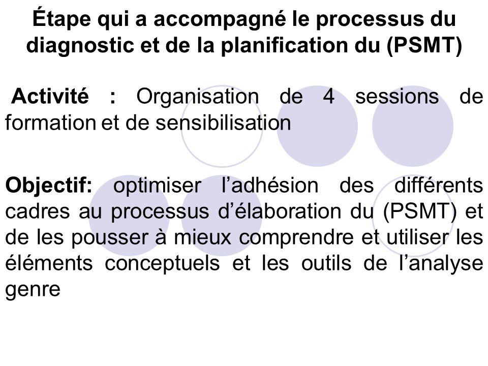 Étape qui a accompagné le processus du diagnostic et de la planification du (PSMT) Activité : Organisation de 4 sessions de formation et de sensibilis