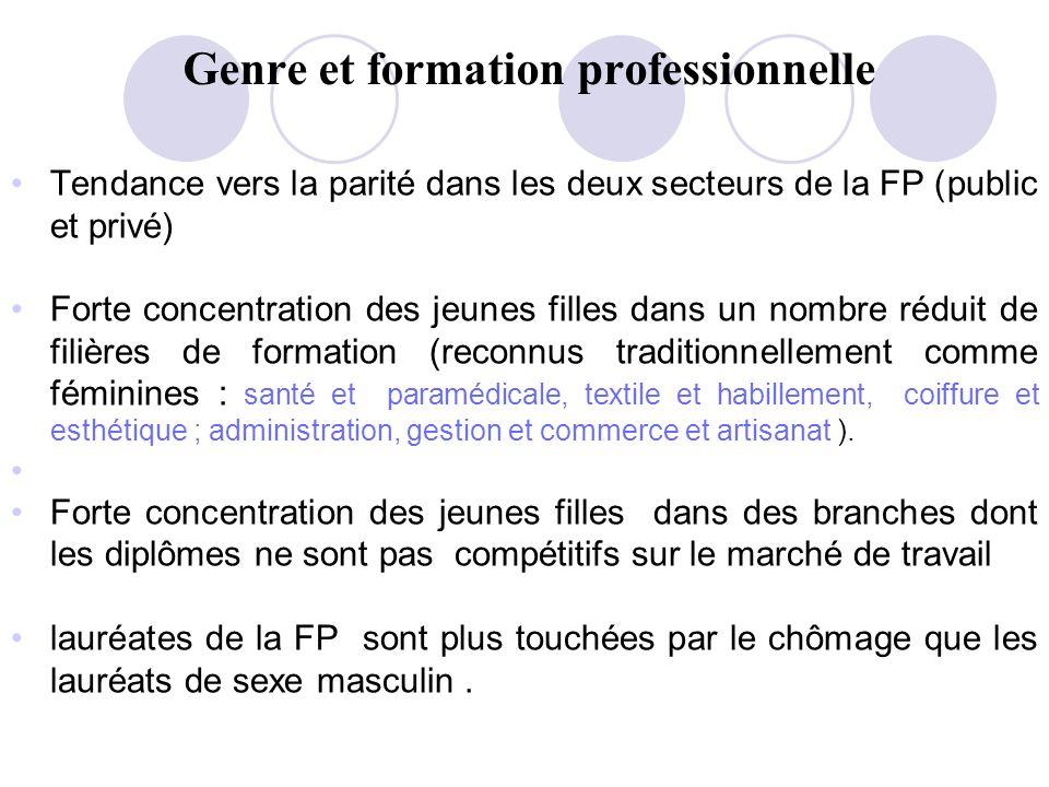 Genre et formation professionnelle Tendance vers la parité dans les deux secteurs de la FP (public et privé) Forte concentration des jeunes filles dan