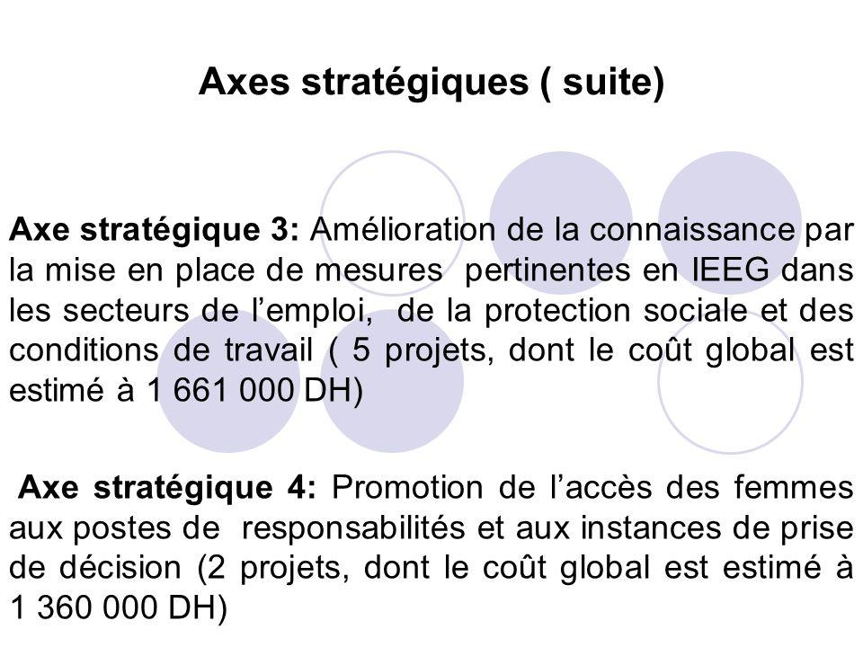 Axes stratégiques ( suite) Axe stratégique 3: Amélioration de la connaissance par la mise en place de mesures pertinentes en IEEG dans les secteurs de