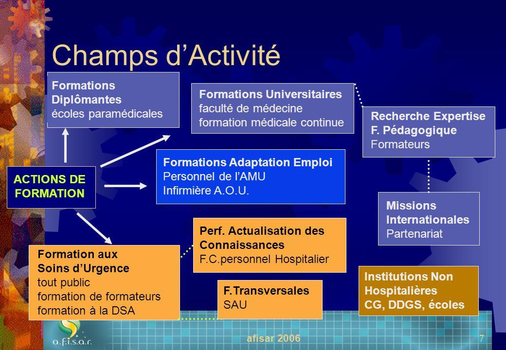 afisar 2006 7 Champs dActivité ACTIONS DE FORMATION Formation aux Soins dUrgence tout public formation de formateurs formation à la DSA Perf. Actualis