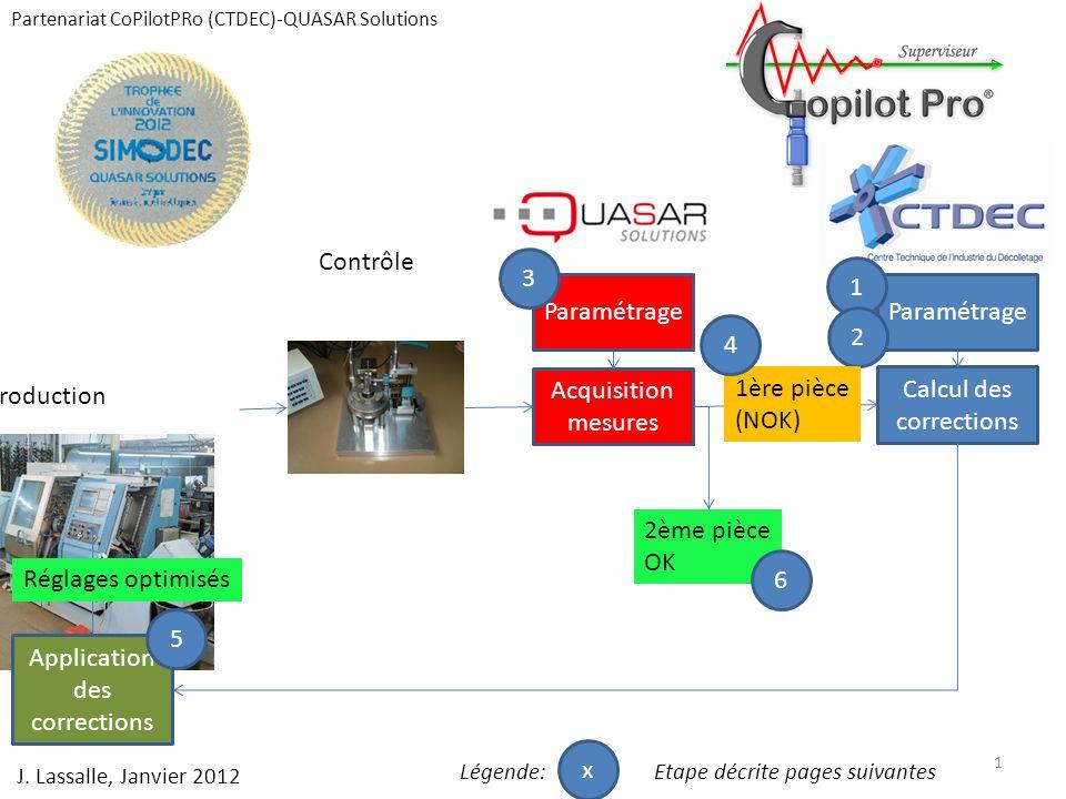 Partenariat CoPilotPRo (CTDEC)-QUASAR Solutions Définir le contexte technique Gamme de « surveillance »dite aussi gamme de fabrication Gamme de « réglage » intègre des opérations débauche par exemple La machine, les outils, les facteurs de correction 1 2