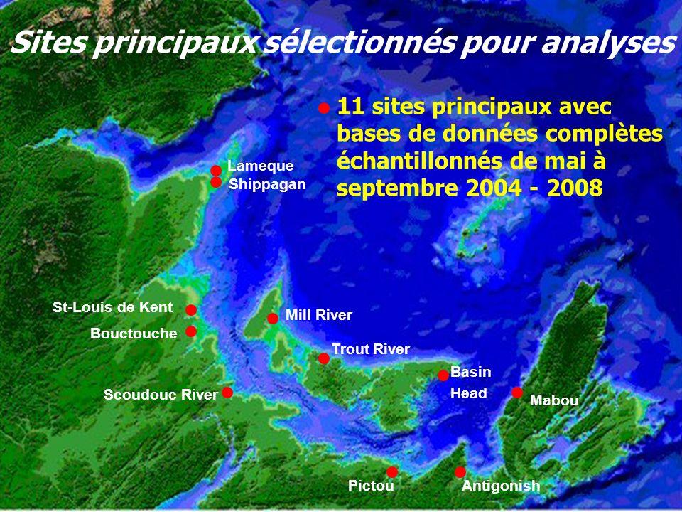 Sites principaux sélectionnés pour analyses 11 sites principaux avec bases de données complètes échantillonnés de mai à septembre 2004 - 2008 Lameque Shippagan St-Louis de Kent Bouctouche Scoudouc River PictouAntigonish Mabou Mill River Trout River Basin Head