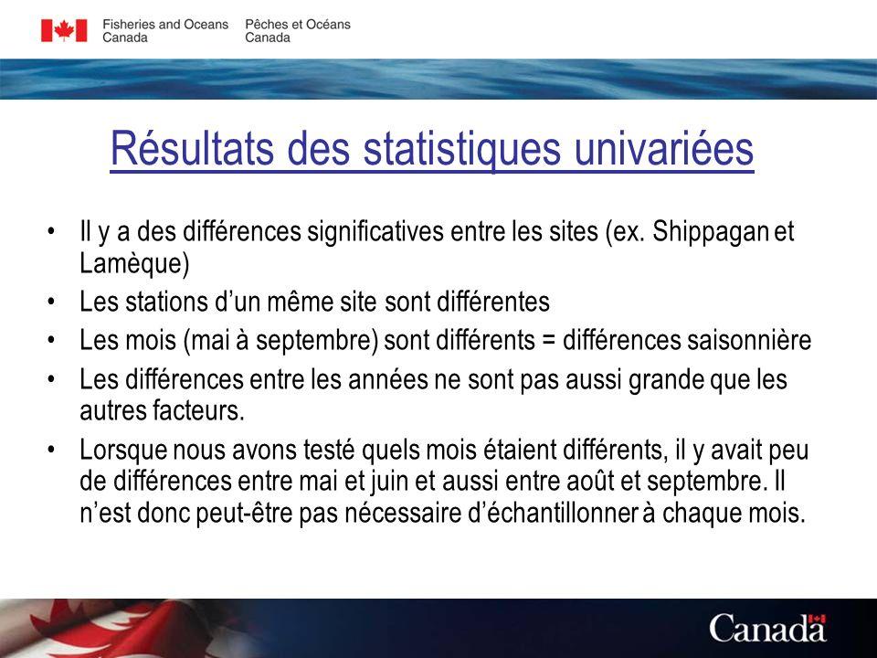 Résultats des statistiques univariées Il y a des différences significatives entre les sites (ex.