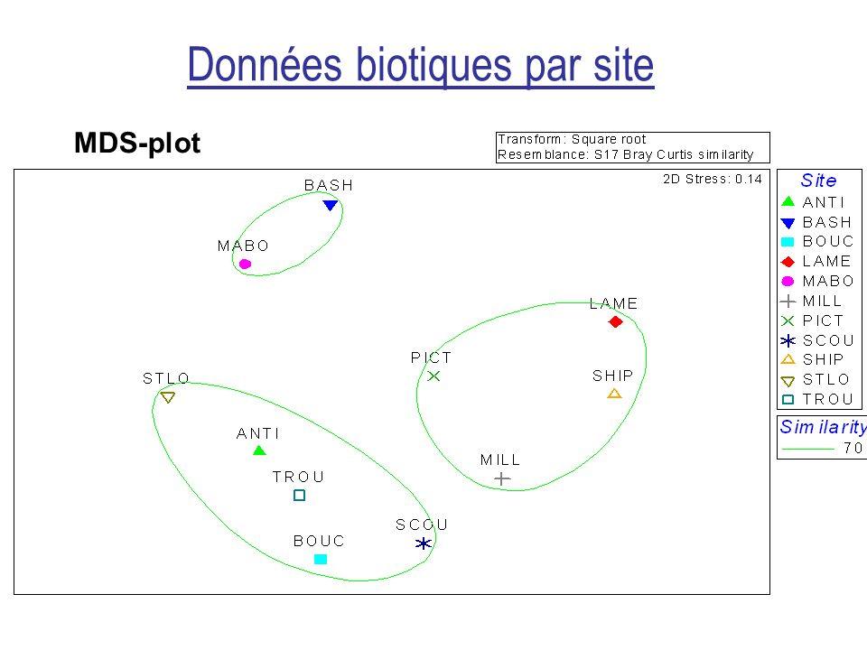 Données biotiques par site MDS-plot