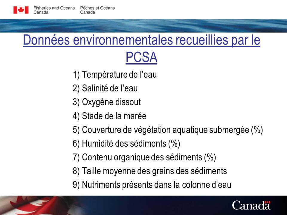 Données environnementales recueillies par le PCSA 1) Température de leau 2) Salinité de leau 3) Oxygène dissout 4) Stade de la marée 5) Couverture de végétation aquatique submergée (%) 6) Humidité des sédiments (%) 7) Contenu organique des sédiments (%) 8) Taille moyenne des grains des sédiments 9) Nutriments présents dans la colonne deau