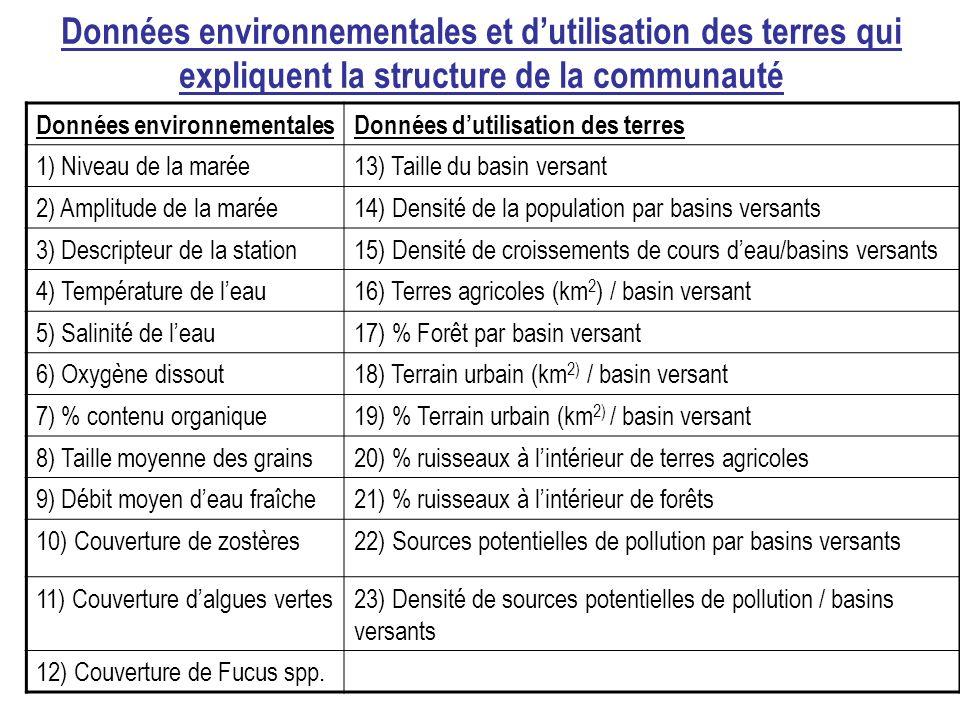 Données environnementales et dutilisation des terres qui expliquent la structure de la communauté Données environnementalesDonnées dutilisation des terres 1) Niveau de la marée13) Taille du basin versant 2) Amplitude de la marée14) Densité de la population par basins versants 3) Descripteur de la station15) Densité de croissements de cours deau/basins versants 4) Température de leau16) Terres agricoles (km 2 ) / basin versant 5) Salinité de leau17) % Forêt par basin versant 6) Oxygène dissout18) Terrain urbain (km 2) / basin versant 7) % contenu organique19) % Terrain urbain (km 2) / basin versant 8) Taille moyenne des grains20) % ruisseaux à lintérieur de terres agricoles 9) Débit moyen deau fraîche21) % ruisseaux à lintérieur de forêts 10) Couverture de zostères22) Sources potentielles de pollution par basins versants 11) Couverture dalgues vertes23) Densité de sources potentielles de pollution / basins versants 12) Couverture de Fucus spp.