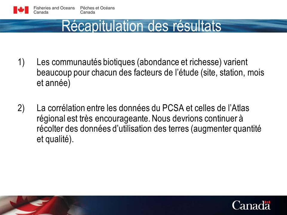 Récapitulation des résultats 1)Les communautés biotiques (abondance et richesse) varient beaucoup pour chacun des facteurs de létude (site, station, mois et année) 2)La corrélation entre les données du PCSA et celles de lAtlas régional est très encourageante.
