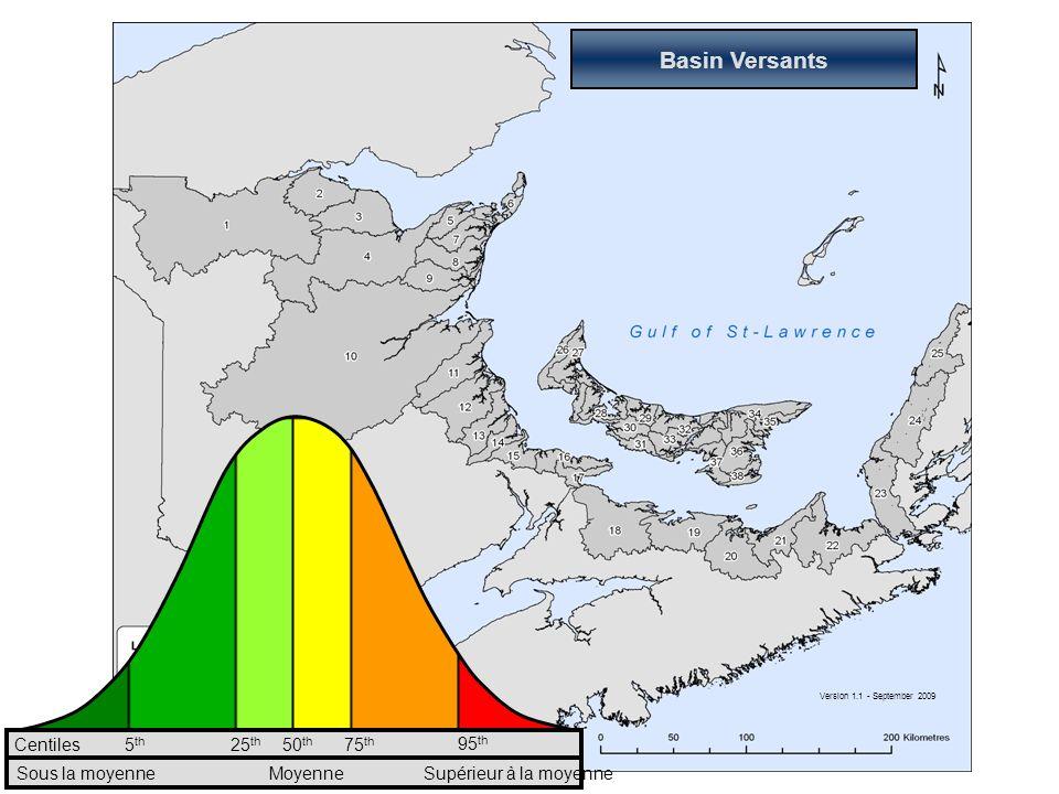 Sources de pollution potentielle par basin versant
