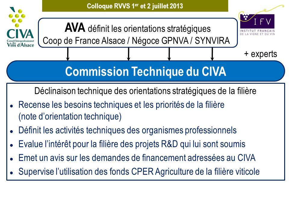 Colloque RVVS 1 er et 2 juillet 2013 + experts AVA définit les orientations stratégiques Coop de France Alsace / Négoce GPNVA / SYNVIRA Composition : techniciens des organismes professionnels ( IFV, CIVA, Chambre, AVA, OPABA, Fredon, ARAA, EPLEFPA, INAO) Missions : l Gestion du millésime (prévision de récolte, contrôle de maturation, BSV,…) l Acquisition de références techniques viti-vinicoles pour les opérateurs du vignoble (bibliographie, expérimentations) Fournir des références techniques Commission Technique du CIVA Groupe de coordination technique