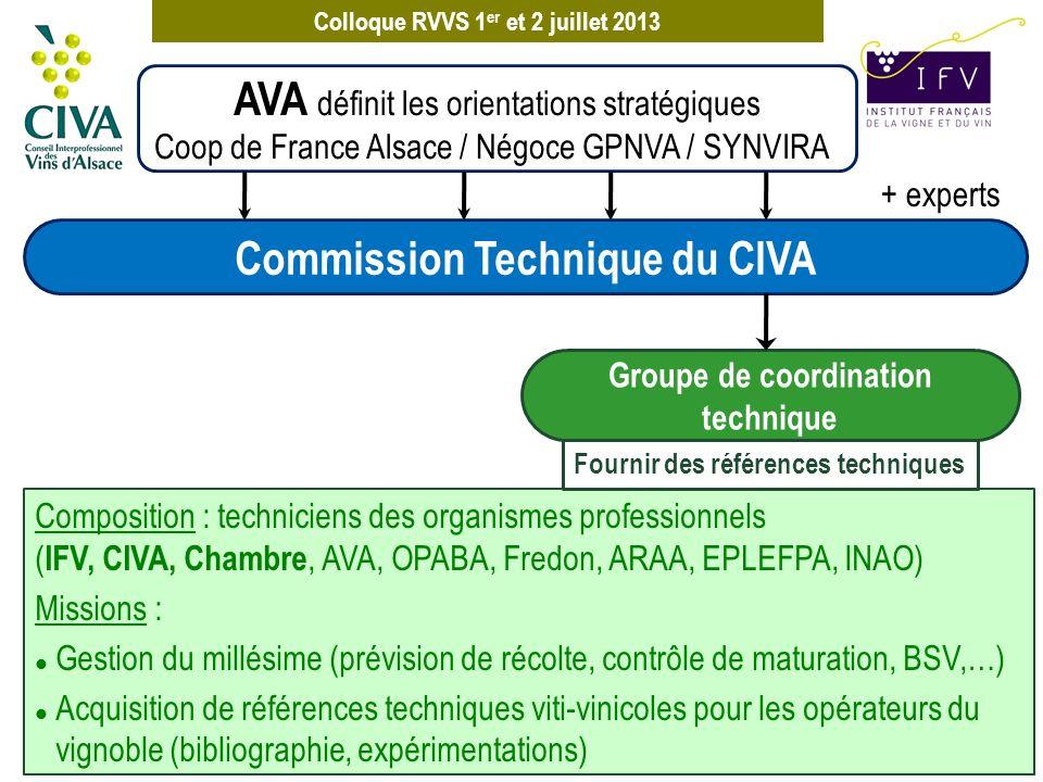 Colloque RVVS 1 er et 2 juillet 2013 + experts AVA définit les orientations stratégiques Coop de France Alsace / Négoce GPNVA / SYNVIRA Composition :