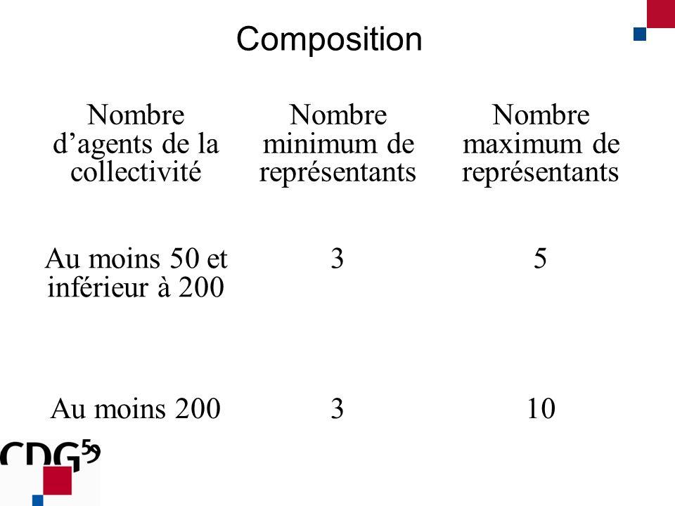 Composition Nombre dagents de la collectivité Nombre minimum de représentants Nombre maximum de représentants Au moins 50 et inférieur à 200 35 Au moins 200310