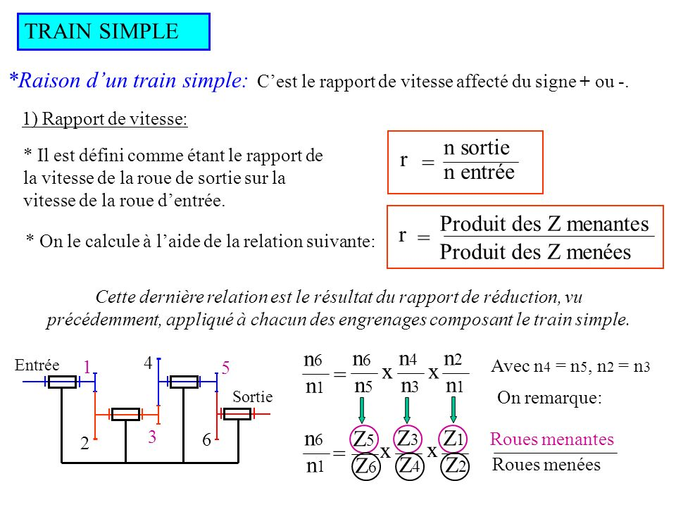 TRAIN SIMPLE *Raison dun train simple: 1) Signe du rapport : Il définit Si le signe est positif: Même sens Si le signe est négatif: Sens contraire Détermination du signe: Le signe de la raison est égal à: (-1) k k est le nombre de contacts extérieurs: Si k est pair : Signe + Si k est impair : Signe - le sens de rotation de la dernière roue par rapport à la première.