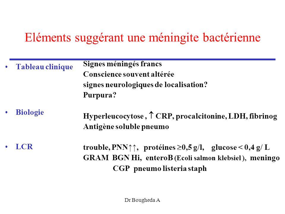Eléments suggérant une méningite bactérienne Tableau clinique Biologie LCR Signes méningés francs Conscience souvent altérée signes neurologiques de localisation.