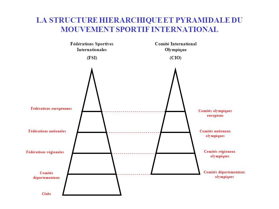LA STRUCTURE HIERARCHIQUE ET PYRAMIDALE DU MOUVEMENT SPORTIF INTERNATIONAL Fédérations Sportives Internationales (FSI) Comité International Olympique