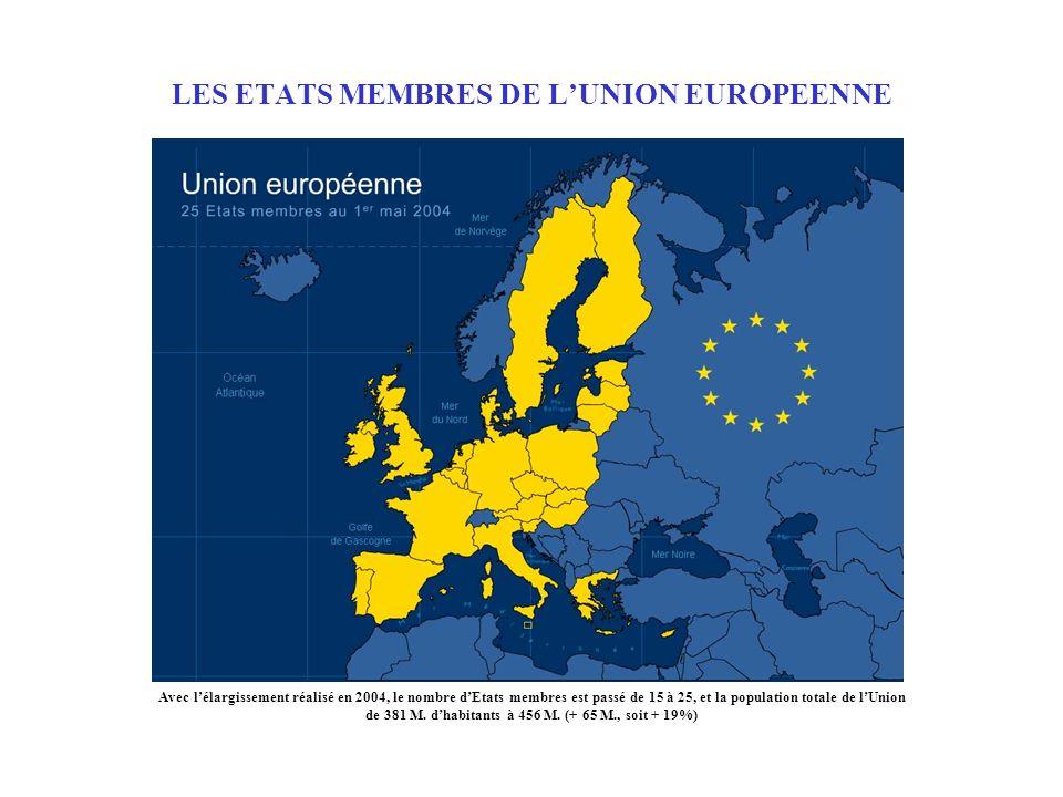 LES ETATS MEMBRES DE LUNION EUROPEENNE Avec lélargissement réalisé en 2004, le nombre dEtats membres est passé de 15 à 25, et la population totale de