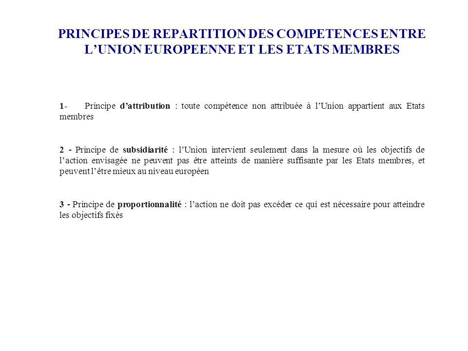 PRINCIPES DE REPARTITION DES COMPETENCES ENTRE LUNION EUROPEENNE ET LES ETATS MEMBRES 1- Principe dattribution : toute compétence non attribuée à lUni